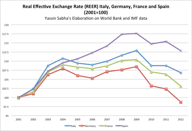Italy's Competitiveness vs. Germany and France has Deteriorated Since Joining the Euro as Shown ...