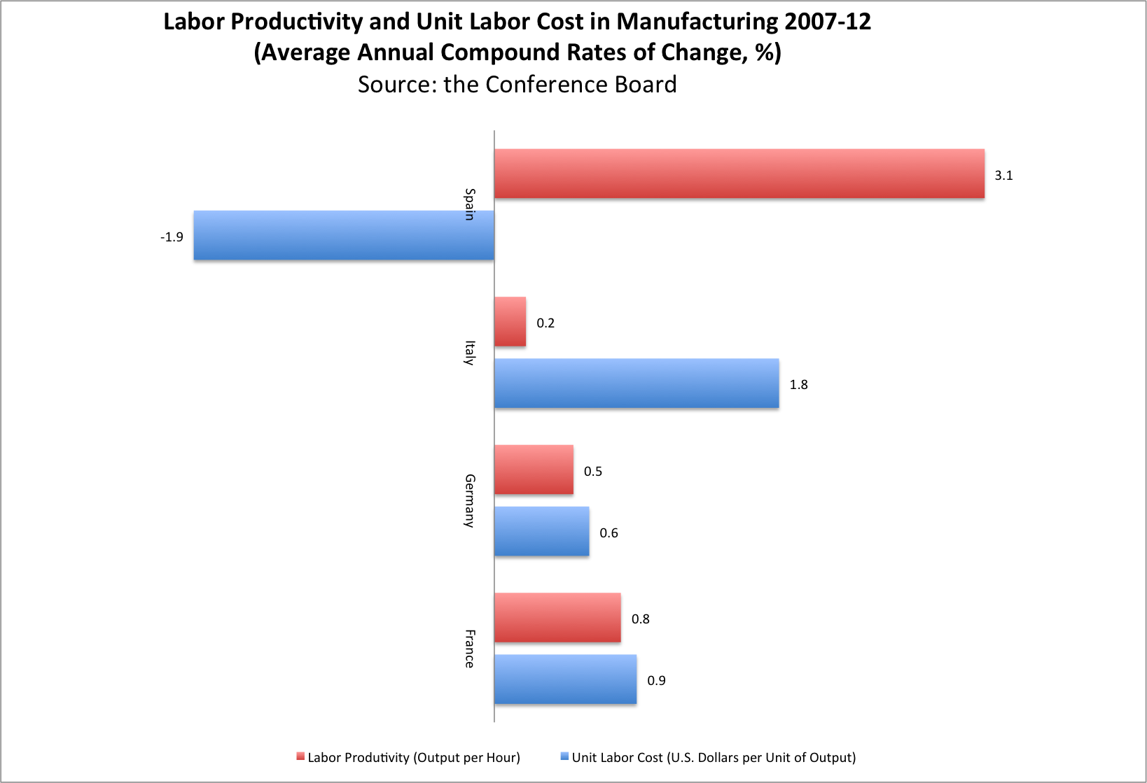 measuring competitiveness and labor productivity in Which regions and sectors of the global economy are winning in productivity and competitiveness, and why  productivity and unit labor costs trends, 2014.